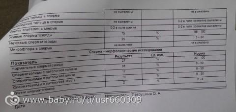sdelat-spermogrammu-kirov