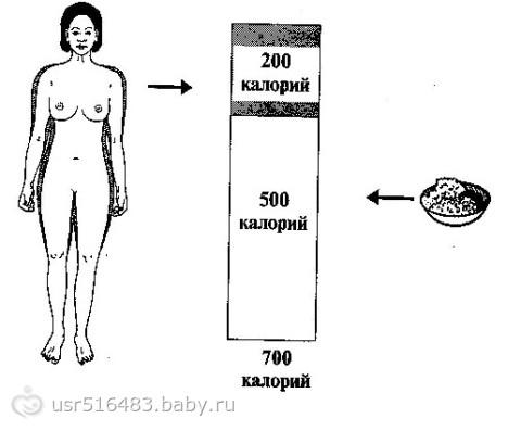 как похудеть при гв после кесарева