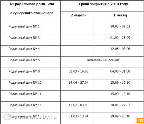 график закрытия роддомов тула