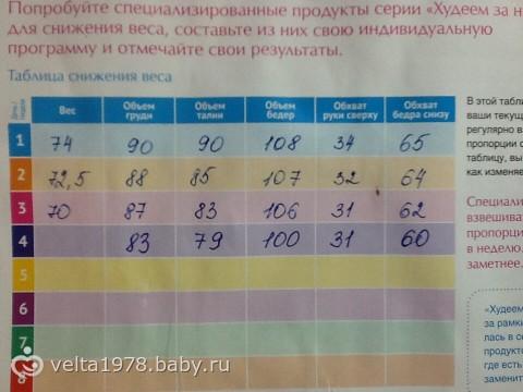 Диеты для беременных для снижения веса 88