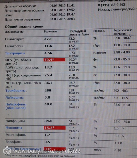 Расшифровка анализа крови развернутый Справка НД для госслужбы Владыкино (14 линия)