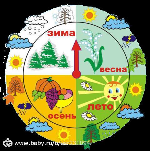 Лунный календарь посадка семян цветов