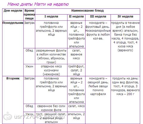 Яичная диета магги на 4 недели подробное меню рецепты